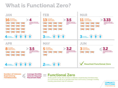 Chart defining what makes Functional Zero