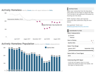 Screenshot of Performance Management Tracker