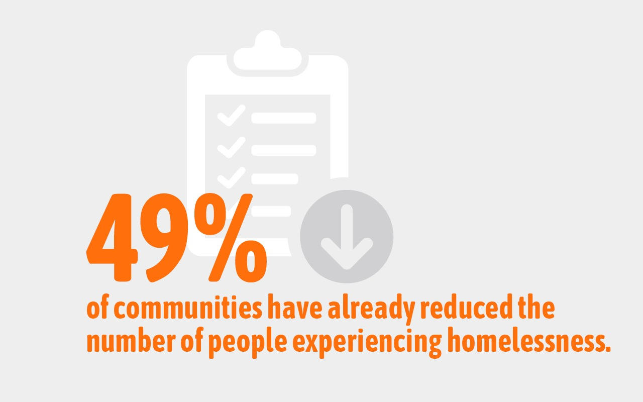 49% of Built for Zero communities have reduced the number of people experiencing homelessness.