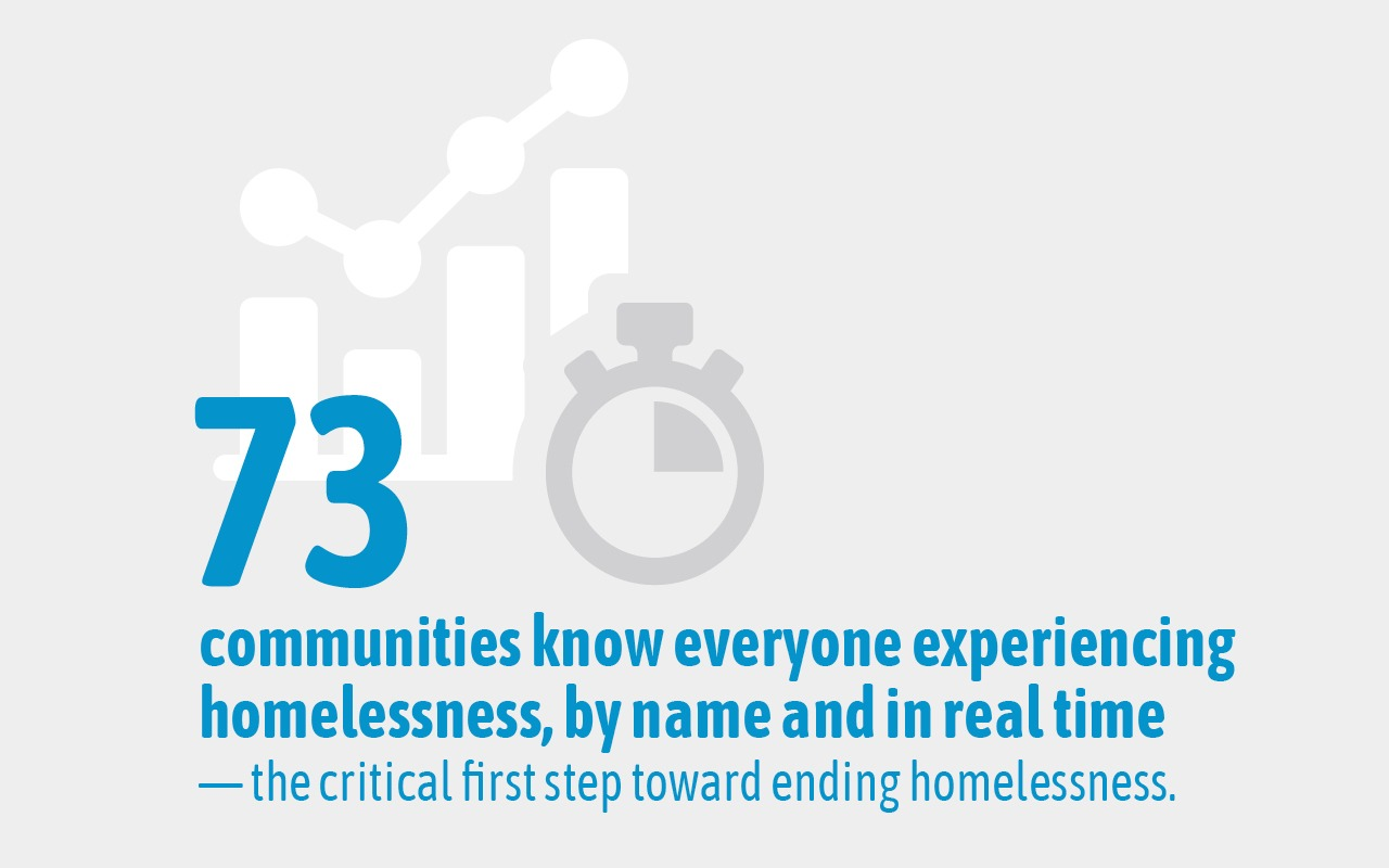 73 Built for Zero communities know everyone experiencing homelessness, by name and in real time— the critical first step toward ending homelessness
