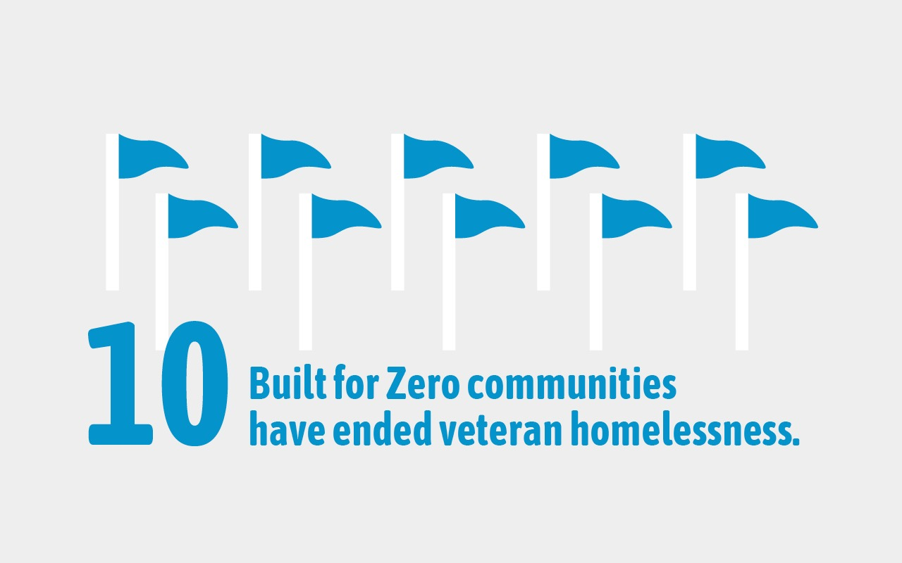 10 Built for Zero communities have ended veteran homelessness.