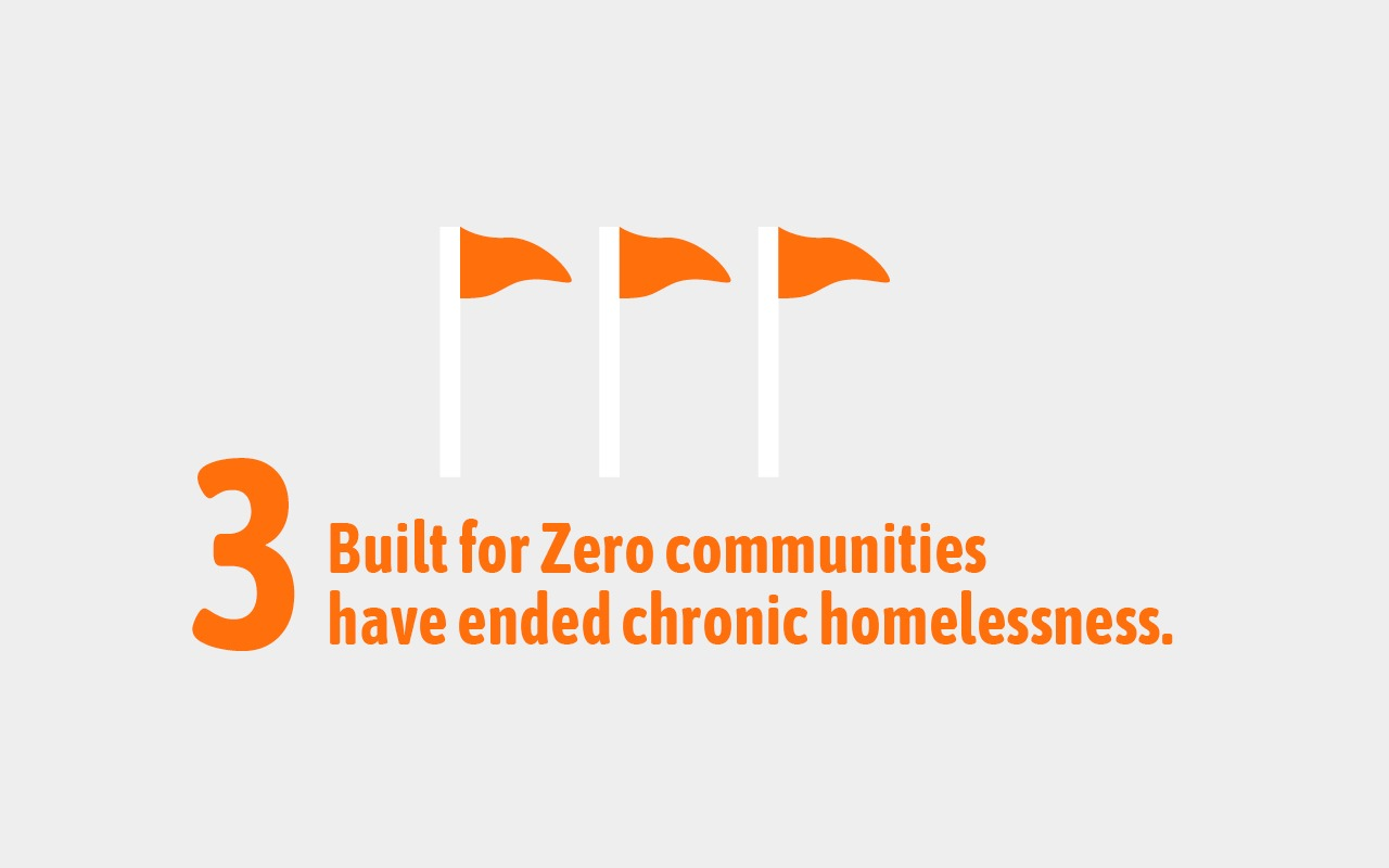 3  Built for Zero communities have ended chronic homelessness.