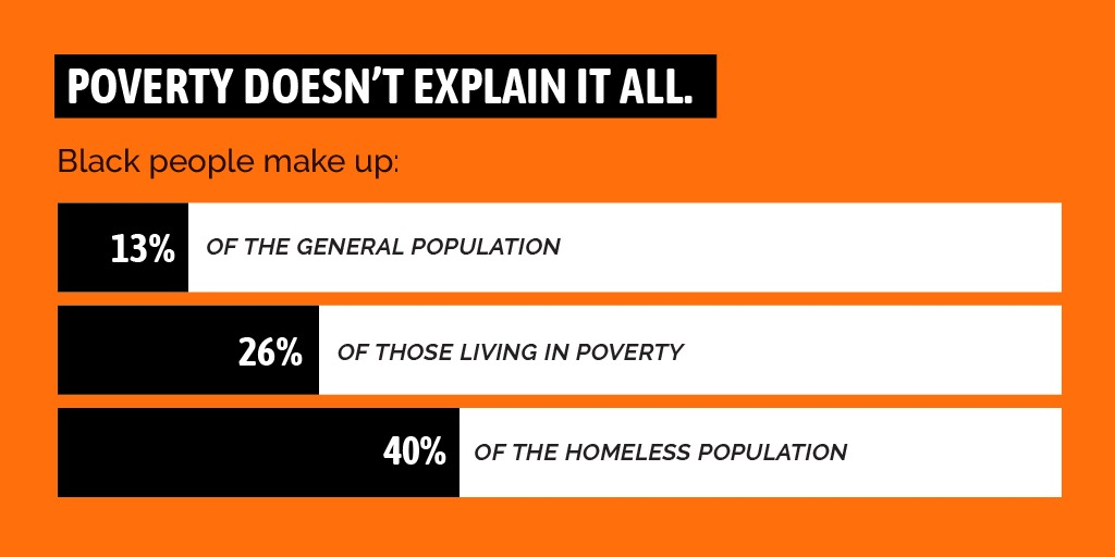 Poverty doesn't explain it all. Black people make up: 13% of the general population; 26% of those living in poverty; 40% of the homeless population.