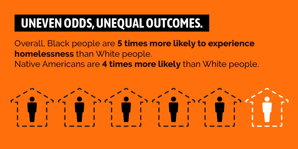 Uneven odds, unequal outcomes: Overall Black people are 5 times more likely to experience homelessness than White people. Native Americans are 4 times more likely than White people.