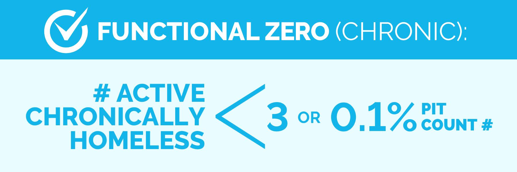 Functional zero definition