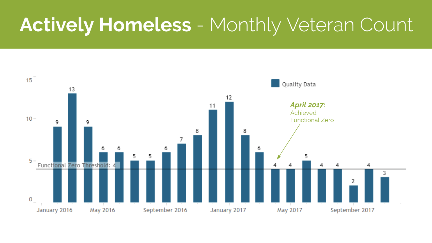 Actively Homeless Monthly Veteran County Graph for Bergen County