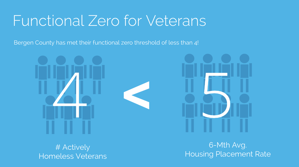 Functional Zero for Veterans: Bergen County has met their functional zero threshold of less than 4!