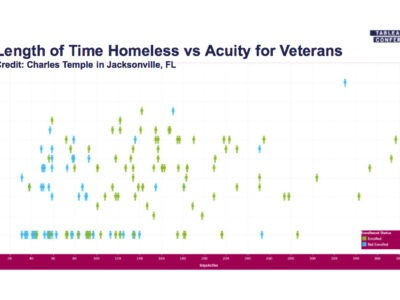 Harnessing data to end veteran homelessness in Jacksonville, Florida