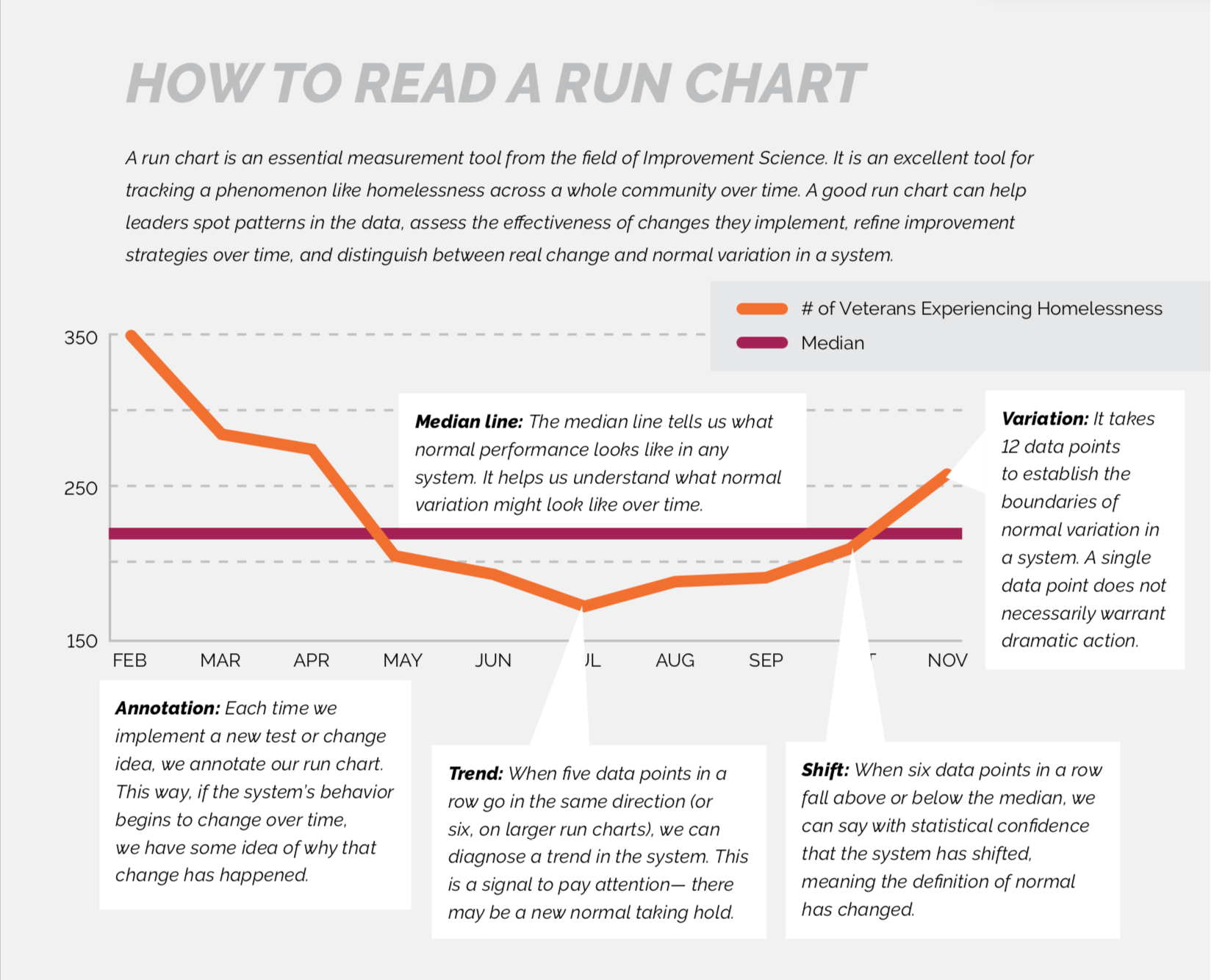 how to read a run chart