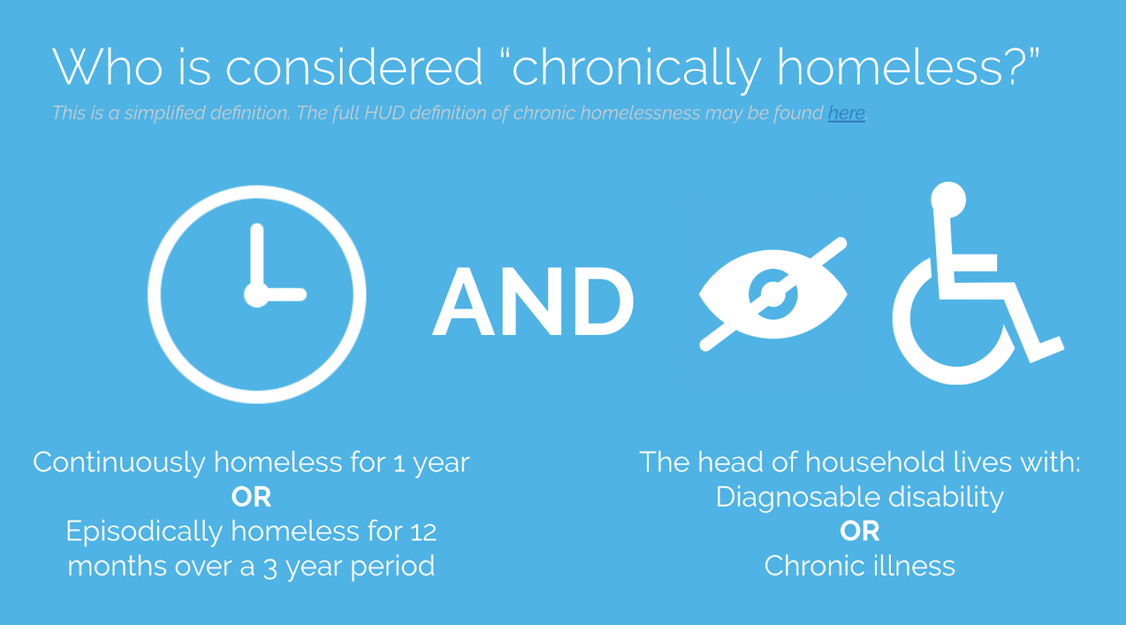 "Who is considered ""chronically homeless?"""