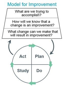 Model for Improvement graph from IHI