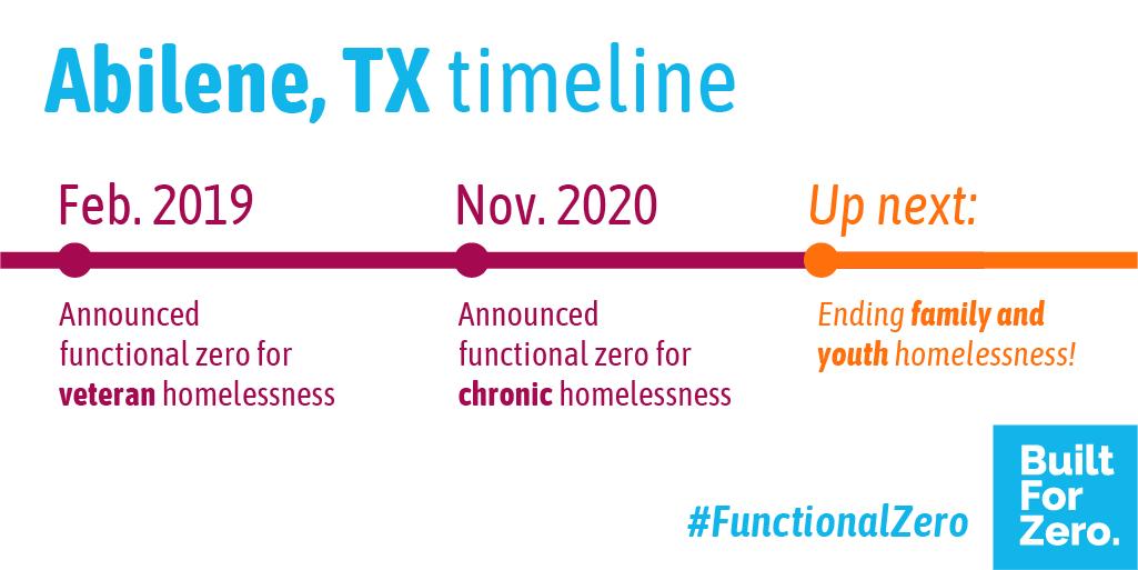 Timeline of Abilene, TX reaching functional zero