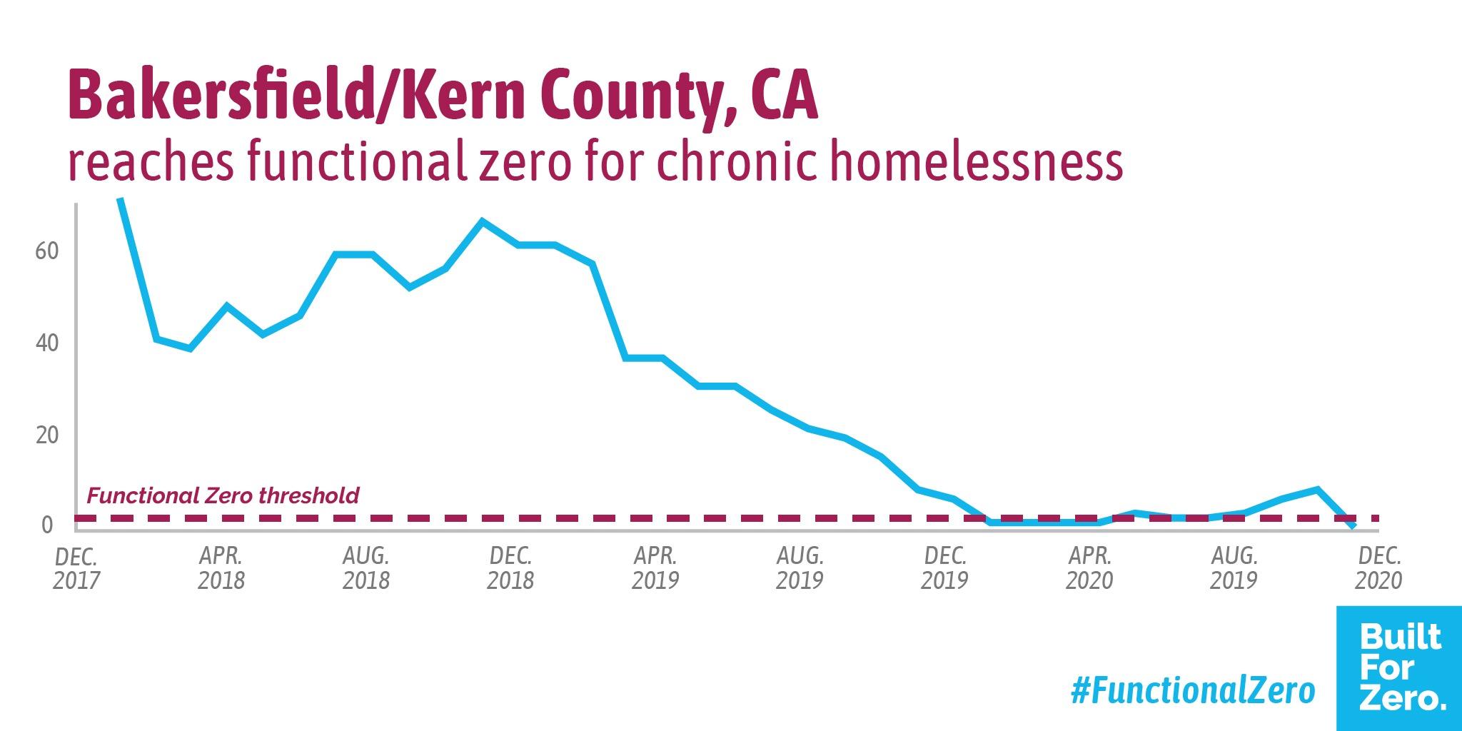 Bakersfield, California, has achieved functional zero for chronic homelessness