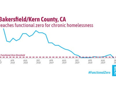 Bakersfield, California, has achieved functional zero for chronic homelessness
