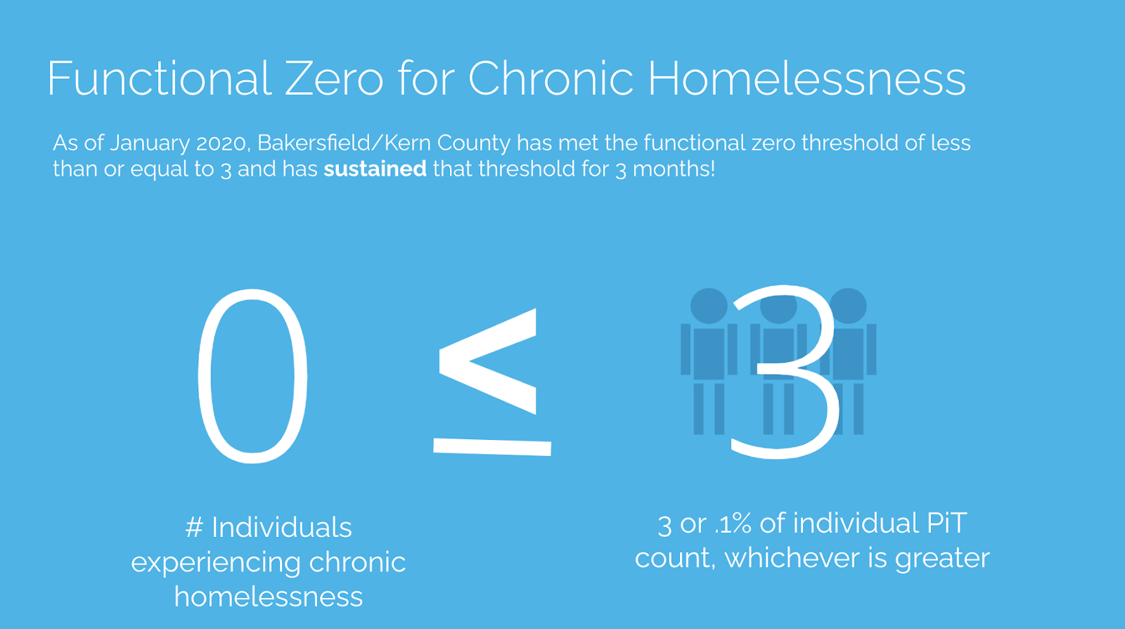 Functional Zero for Chronic Homelessness  As of January 2020, Bakersfield/Kern County has met the functional zero threshold of less than or equal to 3 and has sustained that threshold for 3 months.  0 (# of individuals experiencing chronic homelessness) ≤ 3 (3 or 0.1% of individual PIT count, whichever is greater)