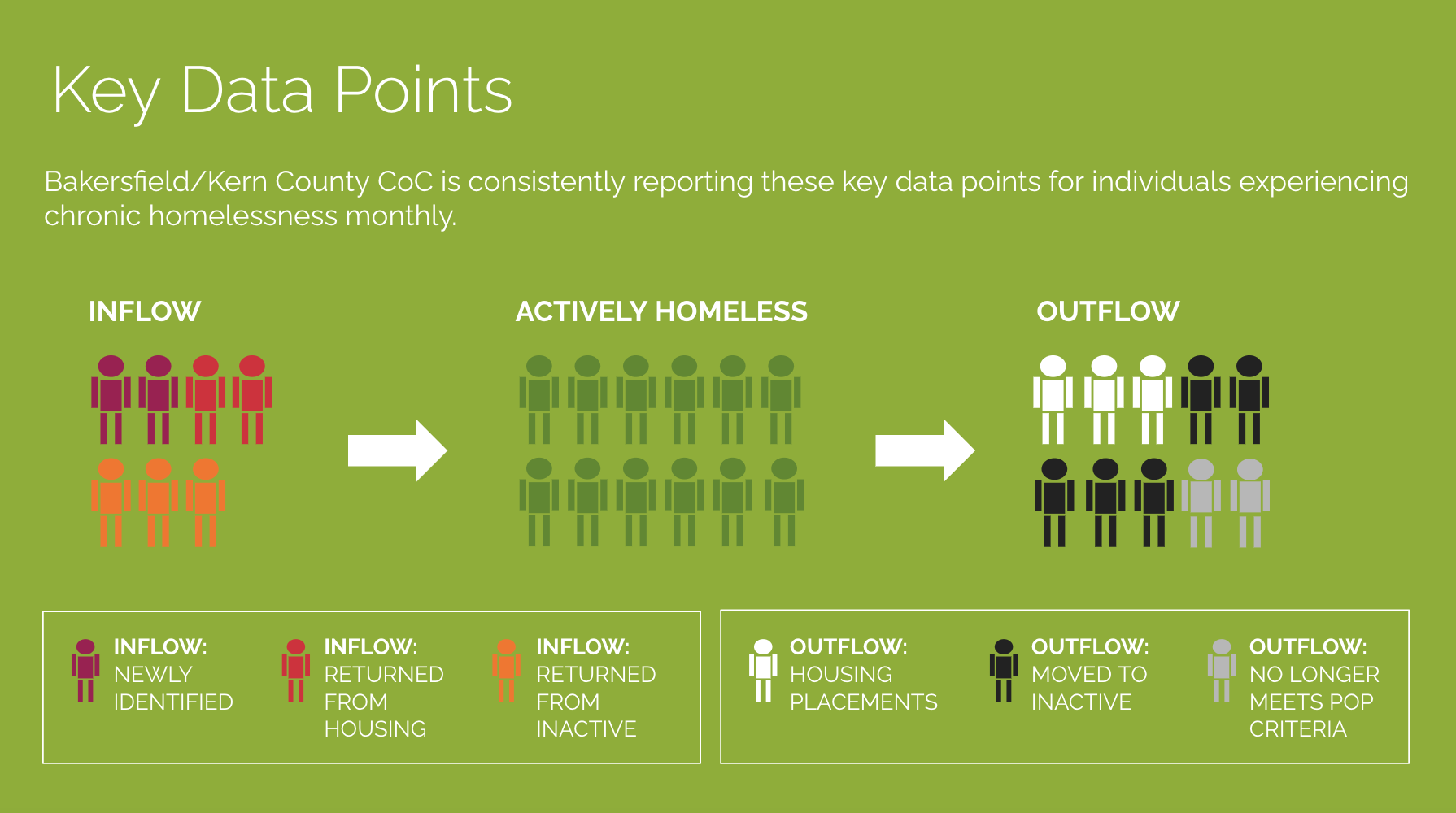 Key Data Points: Inflow, Actively Homeless, and Outflow  Bakersfield/Kern County CoC is consistently reporting these key data points for individuals experiencing homelessness monthly.