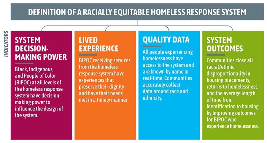 Racial Equity Homeless Response Framework