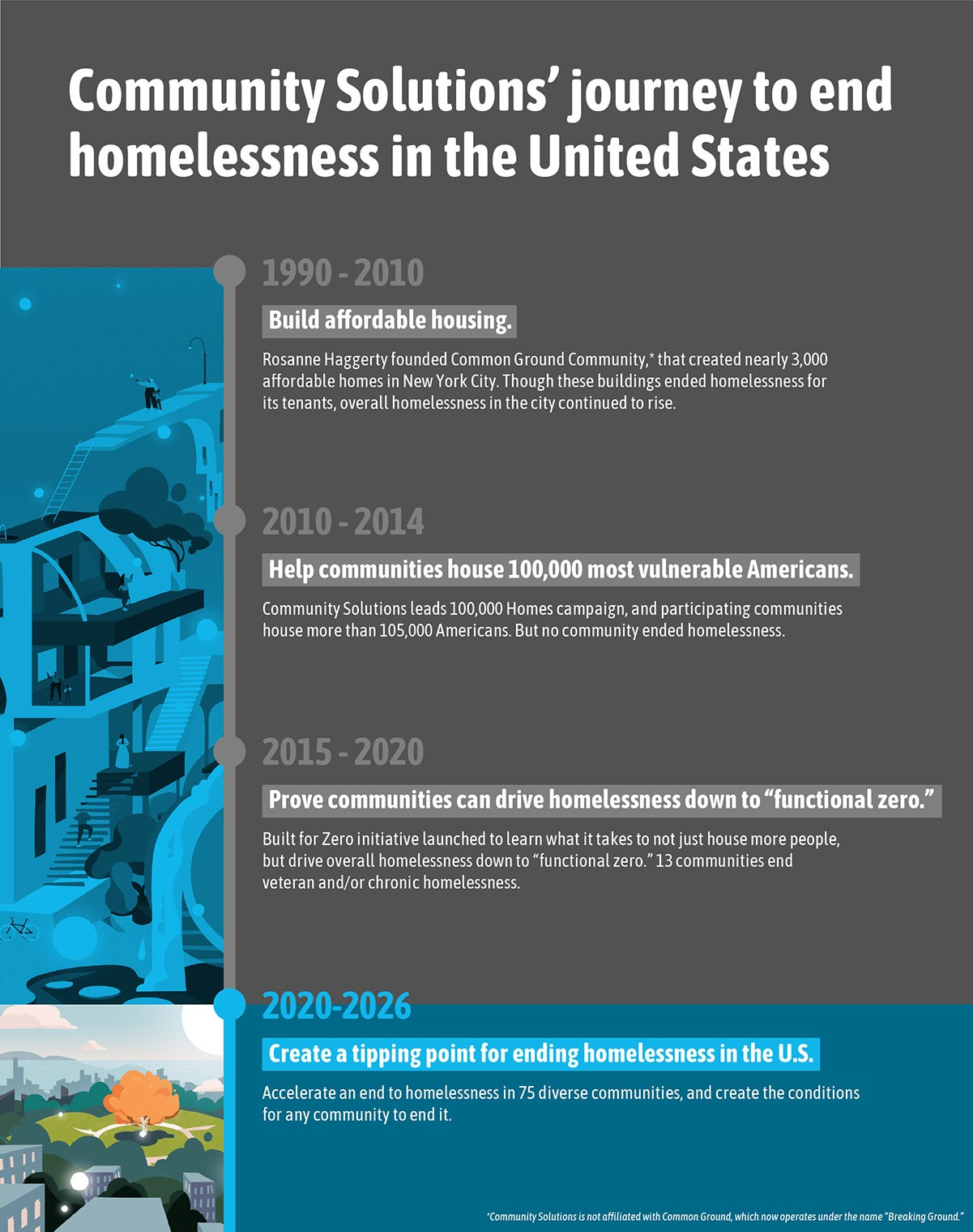 Timeline of the movement to end homelessness