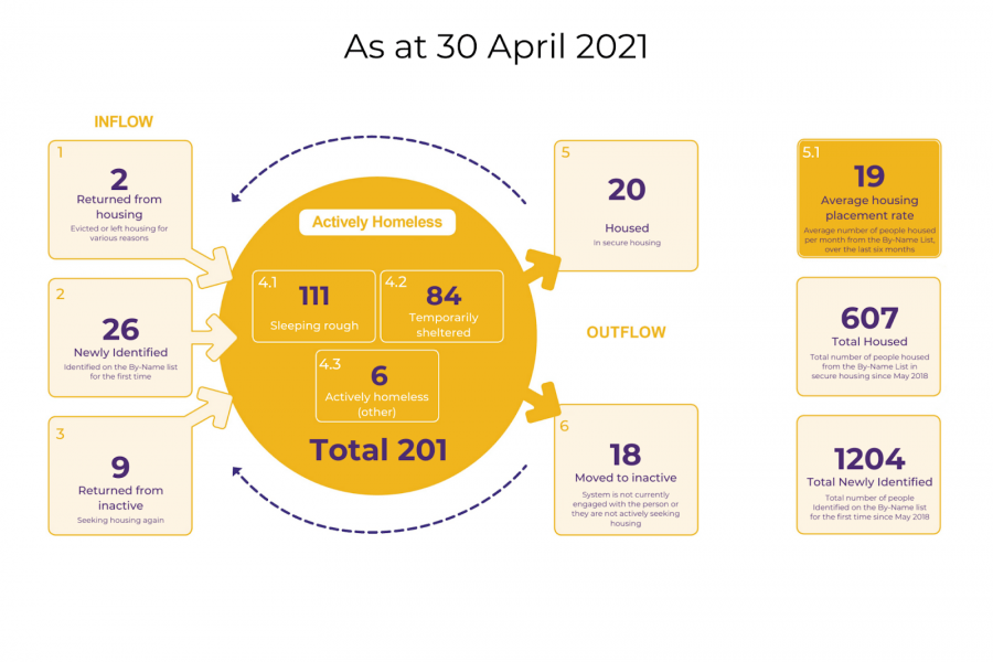 Adelaide Zero Project Data Visualization from April 2021
