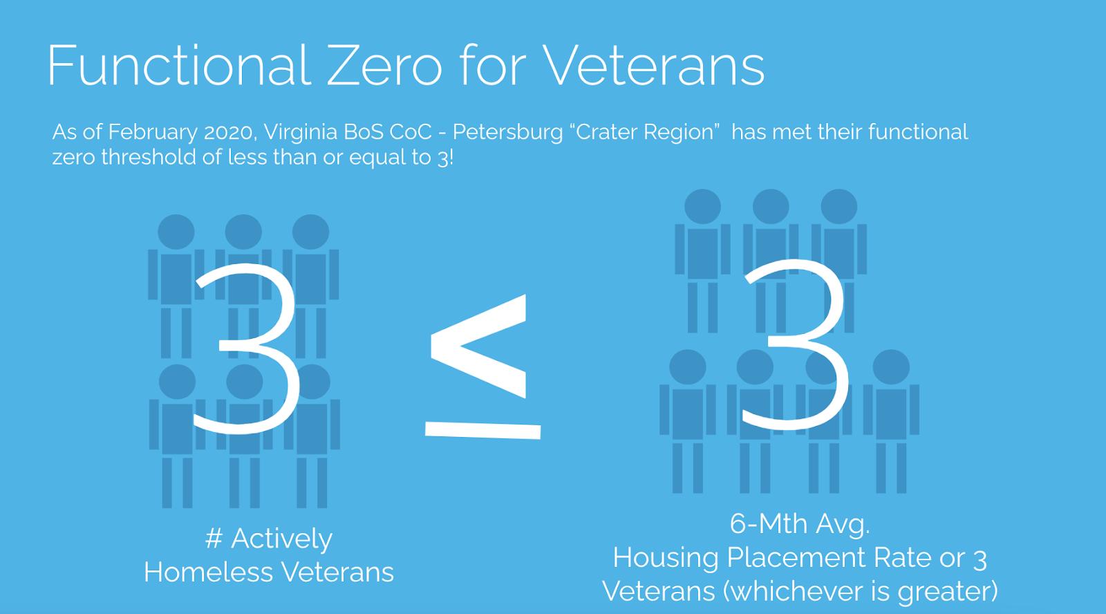 Functional zero for veterans