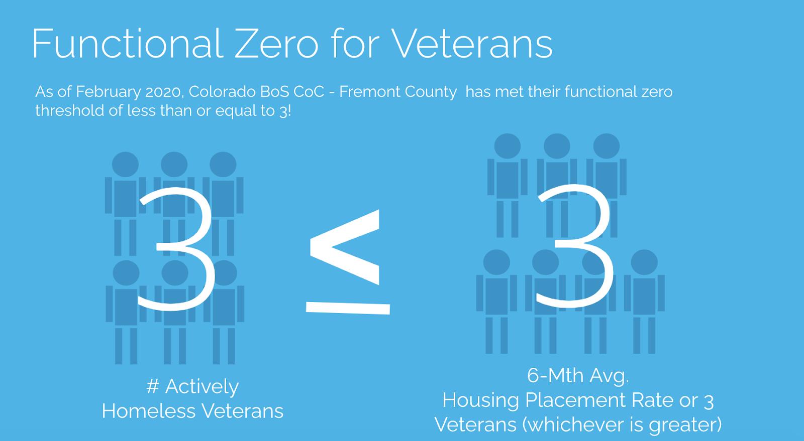 Functional Zero for Veterans Definition