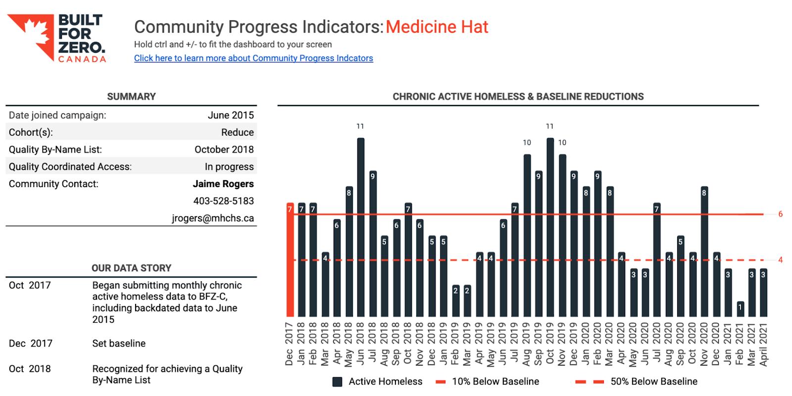 Screenshot of BFZ-Canada's Community Progress Indicators: Medicine Hat