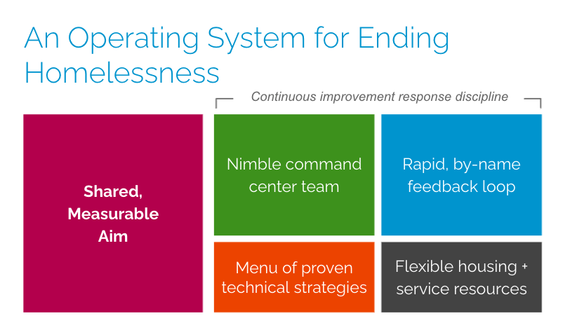 An operating system for ending homelessness consists of: