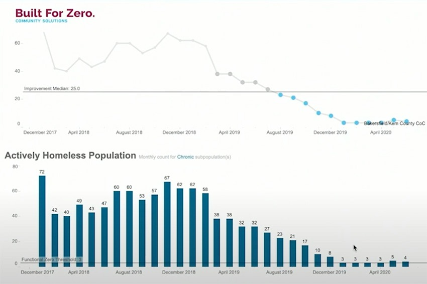 Built for Zero communities can visualize their by-name list data in interactive dashboards.